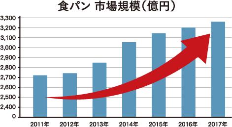 食パン市場規模(億円)
